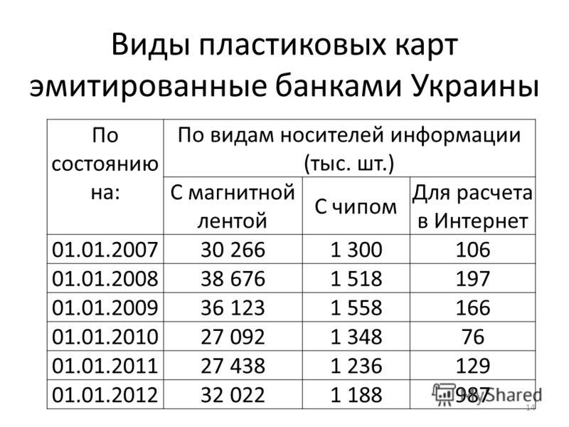 Виды пластиковых карт эмитированные банками Украины 14 По состоянию на: По видам носителей информации (тыс. шт.) С магнитной лентой С чипом Для расчета в Интернет 01.01.200730 2661 300106 01.01.200838 6761 518197 01.01.200936 1231 558166 01.01.201027
