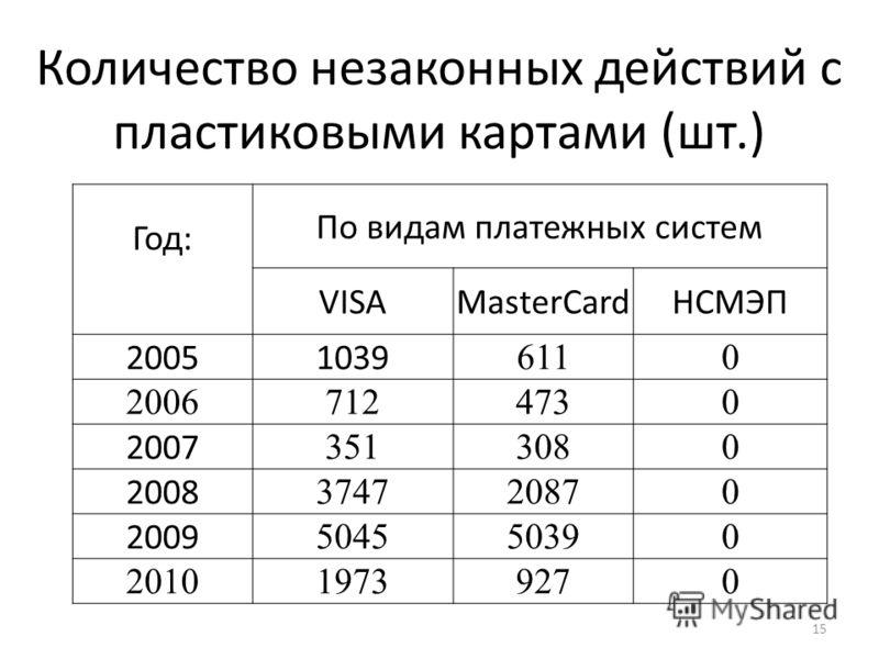Количество незаконных действий с пластиковыми картами (шт.) 15 Год: По видам платежных систем VISAMasterCardНСМЭП 20051039 6110 20067124730 2007 3513080 2008 374720870 2009 504550390 201019739270
