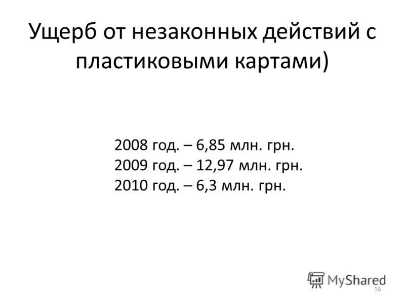Ущерб от незаконных действий с пластиковыми картами) 16 2008 год. – 6,85 млн. грн. 2009 год. – 12,97 млн. грн. 2010 год. – 6,3 млн. грн.