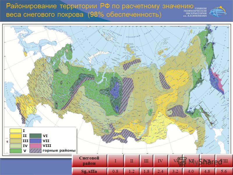 Районирование территории РФ по расчетному значению веса снегового покрова (98% обеспеченность) Снеговой район IIIIIIIVVVIVIIVIII Sg, кПа0.81.21.82.43.24.04.85.6