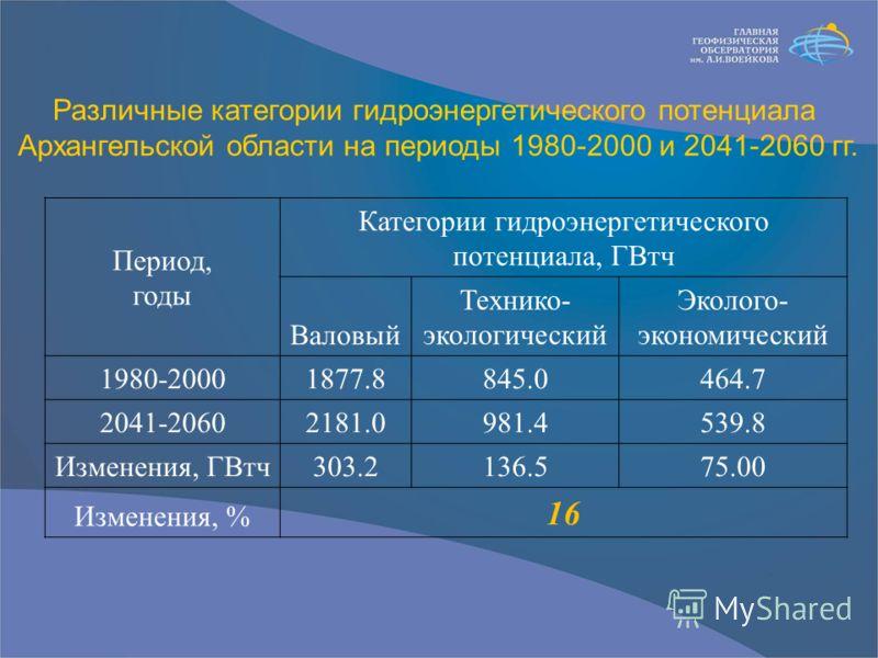 Период, годы Категории гидроэнергетического потенциала, ГВтч Валовый Технико- экологический Эколого- экономический 1980-20001877.8845.0464.7 2041-20602181.0981.4539.8 Изменения, ГВтч303.2136.575.00 Изменения, % 16 Различные категории гидроэнергетичес
