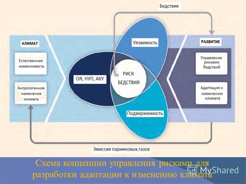 Схема концепции управления рисками для разработки адаптации к изменению климата