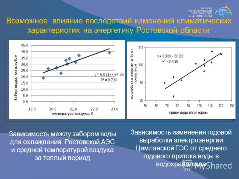 Возможное влияние последствий изменений климатических характеристик на энергетику Ростовской области Зависимость между забором воды для охлаждения Ростовской АЭС и средней температурой воздуха за теплый период Зависимость изменения годовой выработки