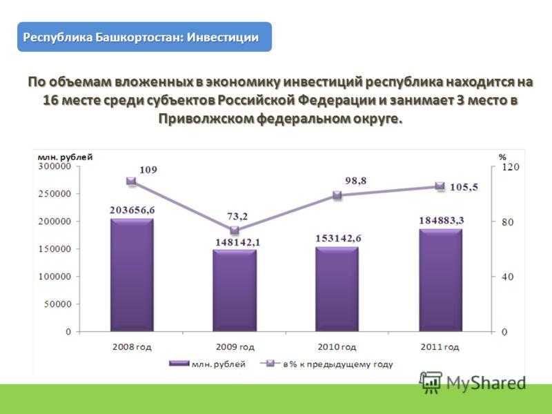 По объемам вложенных в экономику инвестиций республика находится на 16 месте среди субъектов Российской Федерации и занимает 3 место в Приволжском федеральном округе. Республика Башкортостан: Инвестиции