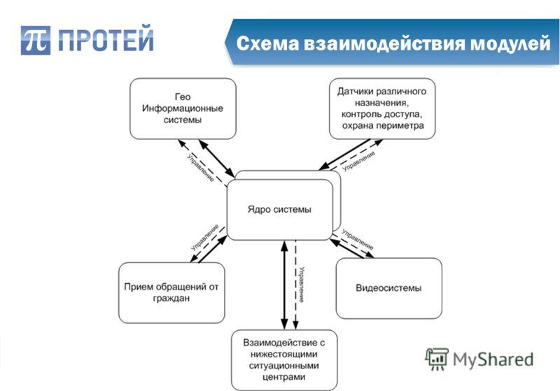 Схема взаимодействия модулей