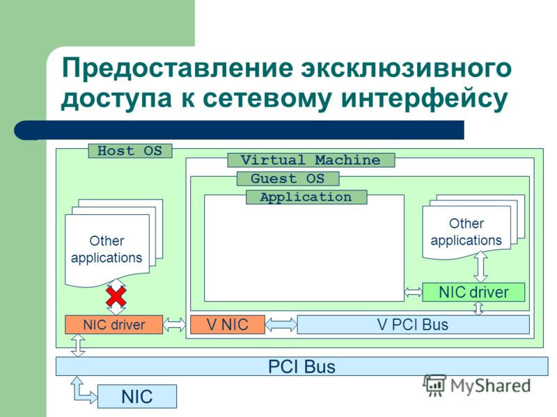 Предоставление эксклюзивного доступа к сетевому интерфейсу PCI Bus NIC Host OS NIC driver Virtual Machine V NICV PCI Bus Guest OS NIC driver Application Other applications Other applications