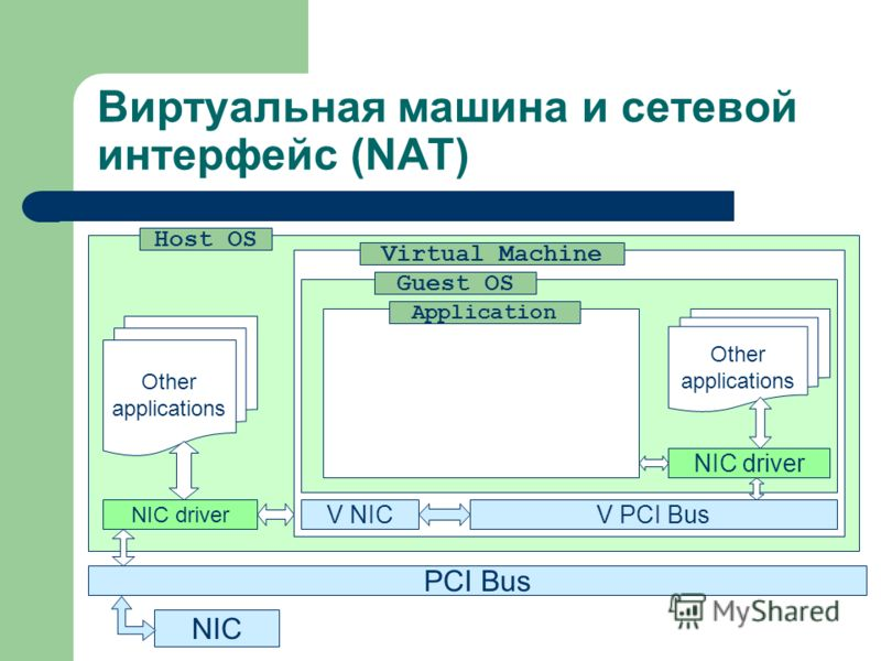 Виртуальная машина и сетевой интерфейс (NAT) PCI Bus NIC Host OS NIC driver Virtual Machine V NICV PCI Bus Guest OS NIC driver Application Other applications Other applications