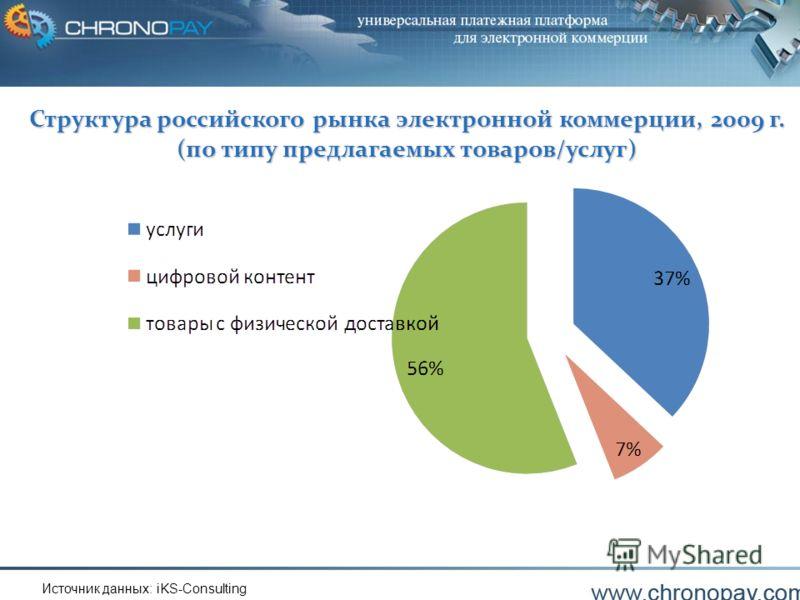 Copyright ChronoPay B.V.4 Структура российского рынка электронной коммерции, 2009 г. (по типу предлагаемых товаров/услуг) Источник данных: iKS-Consulting