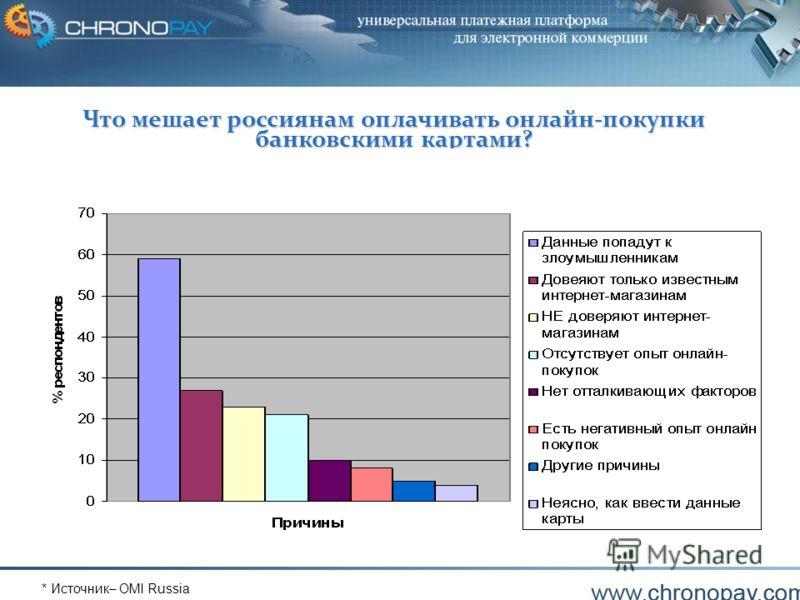 Copyright ChronoPay B.V.9 Что мешает россиянам оплачивать онлайн-покупки банковскими картами? * Источник– OMI Russia