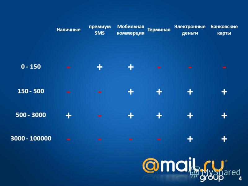 4 Наличные премиум SMS Мобильная коммерция Терминал Электронные деньги Банковские карты 0 - 150 -++--- 150 - 500 --++++ 500 - 3000 +-++++ 3000 - 100000 ----++