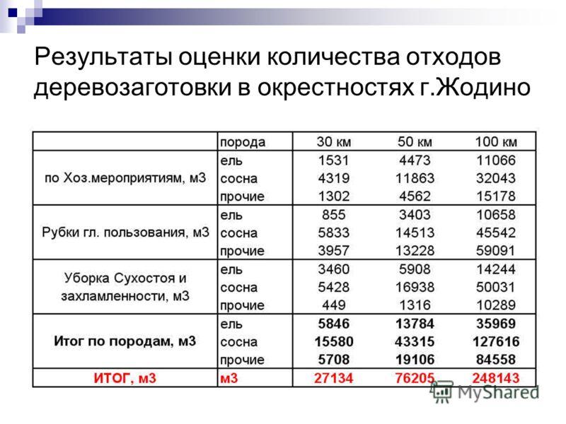 Результаты оценки количества отходов деревозаготовки в окрестностях г.Жодино