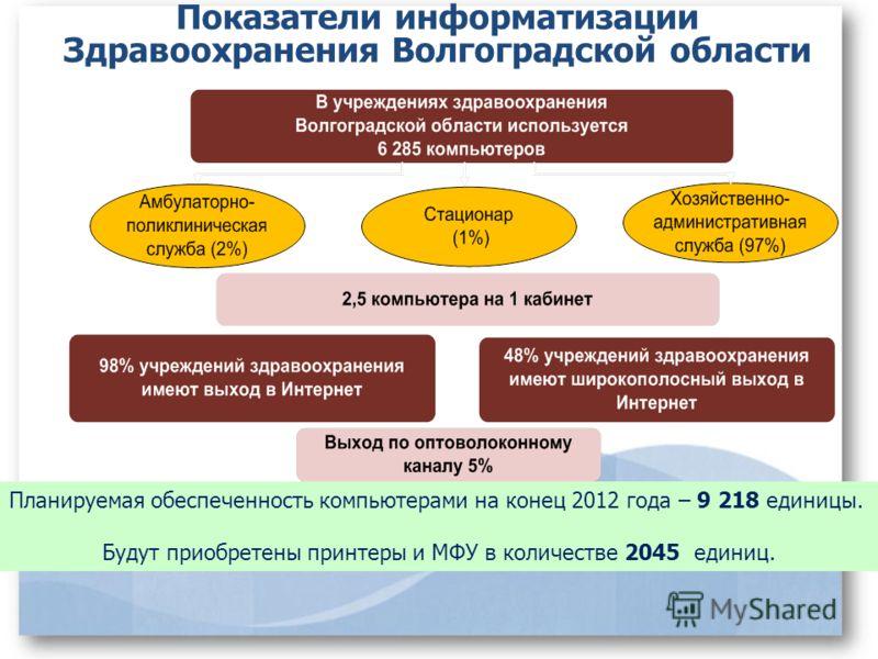 Показатели информатизации Здравоохранения Волгоградской области Планируемая обеспеченность компьютерами на конец 2012 года – 9 218 единицы. Будут приобретены принтеры и МФУ в количестве 2045 единиц.