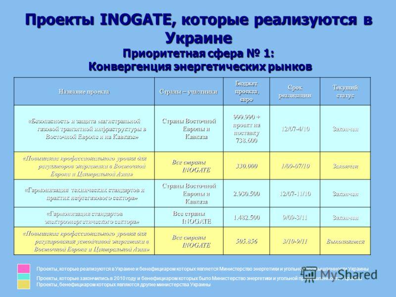 Проекты INOGATE, которые реализуются в Украине Приоритетная сфера 1: Конвергенция энергетических рынков Название проекта Страны – участники Бюджет проекта, проекта,евроСрокреализацииТекущийстатус «Безопасность и защита магистральной газовой транзитно