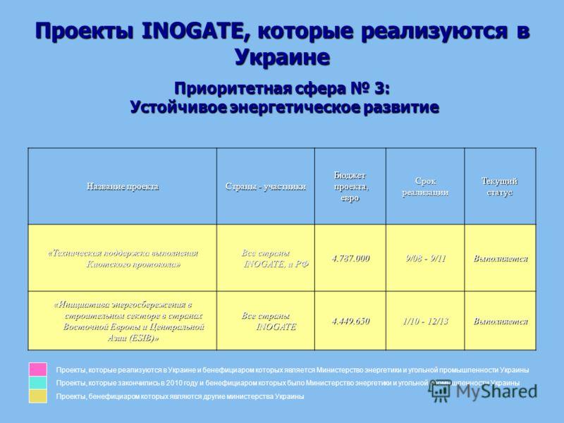 Проекты INOGATE, которые реализуются в Украине Приоритетная сфера 3: Устойчивое энергетическое развитие Название проекта Страны - участники Бюджет проекта, проекта,евроСрокреализацииТекущий статус «Техническая поддержка выполнения Киотского протокола