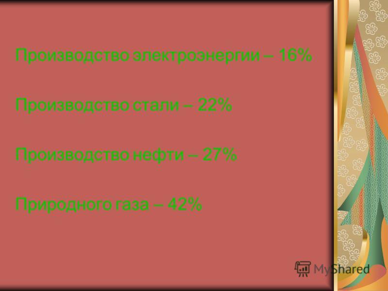 Производство электроэнергии – 16% Производство стали – 22% Производство нефти – 27% Природного газа – 42%