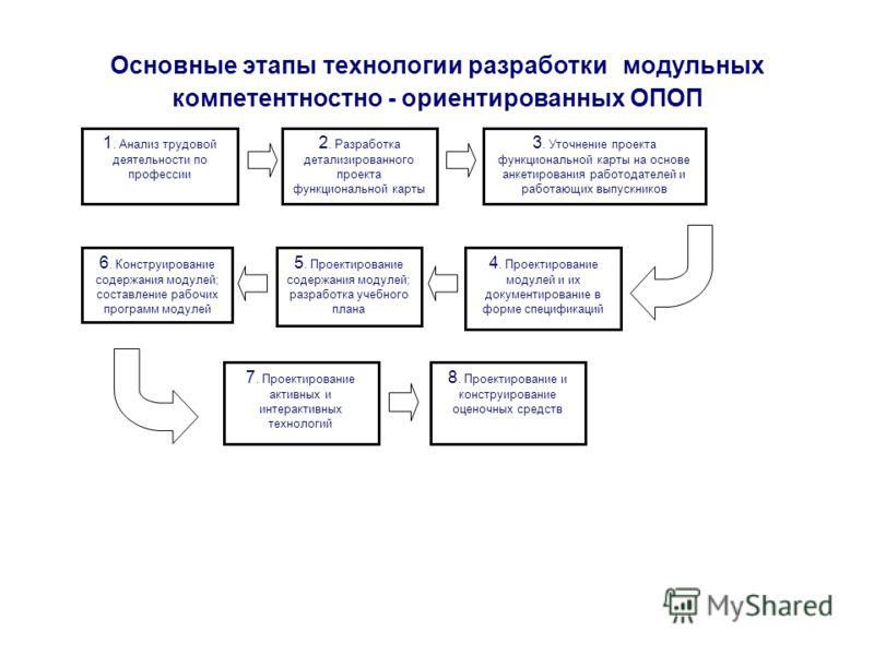 Основные этапы технологии разработки модульных компетентностно - ориентированных ОПОП 1. Анализ трудовой деятельности по профессии 2. Разработка детализированного проекта функциональной карты 3. Уточнение проекта функциональной карты на основе анкети