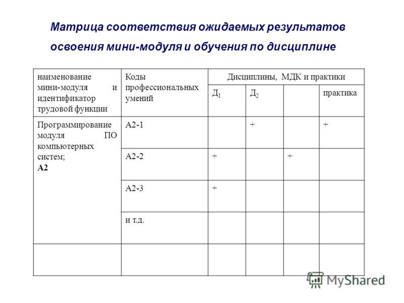 наименование мини-модуля и идентификатор трудовой функции Коды профессиональных умений Дисциплины, МДК и практики Д1Д1 Д2Д2 практика Программирование модуля ПО компьютерных систем; А2 А2-1++ А2-2++ А2-3+ и т.д. Матрица соответствия ожидаемых результа