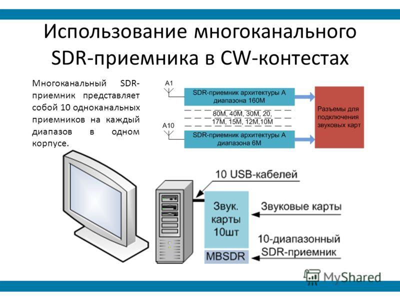SDR-приемника в