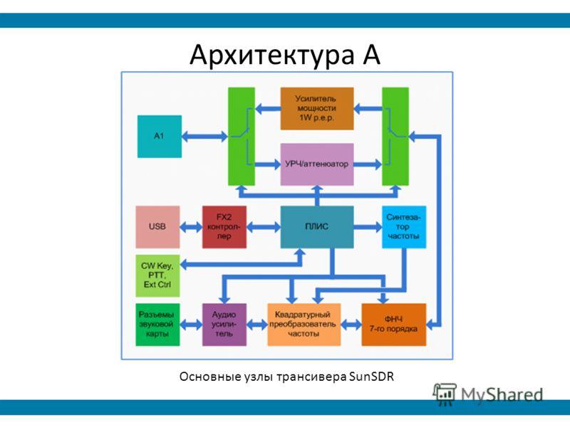 Архитектура А Основные узлы трансивера SunSDR