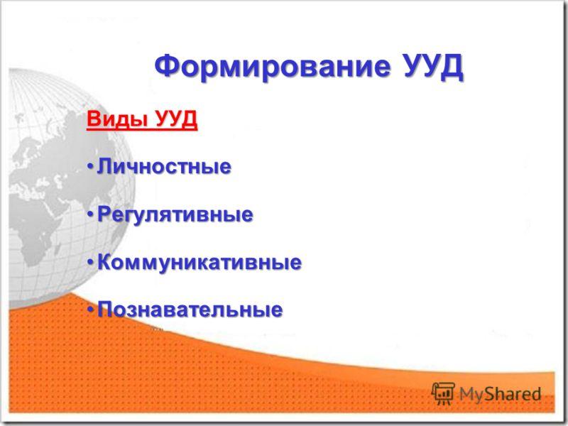 Формирование УУД Виды УУД ЛичностныеЛичностные РегулятивныеРегулятивные КоммуникативныеКоммуникативные ПознавательныеПознавательные