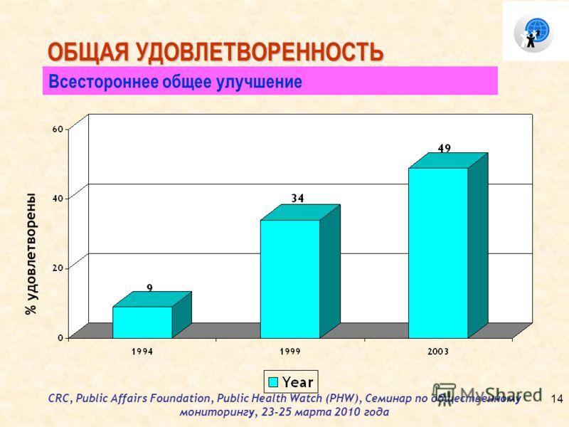 CRC, Public Affairs Foundation, Public Health Watch (PHW), Семинар по общественному мониторингу, 23-25 марта 2010 года ОБЩАЯ УДОВЛЕТВОРЕННОСТЬ Всестороннее общее улучшение % удовлетворены 14