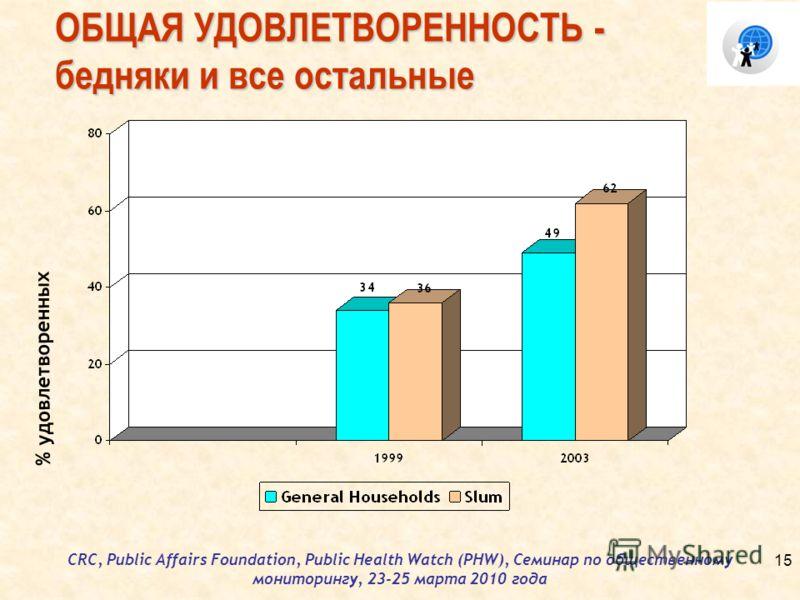 CRC, Public Affairs Foundation, Public Health Watch (PHW), Семинар по общественному мониторингу, 23-25 марта 2010 года ОБЩАЯ УДОВЛЕТВОРЕННОСТЬ - бедняки и все остальные % удовлетворенных 15
