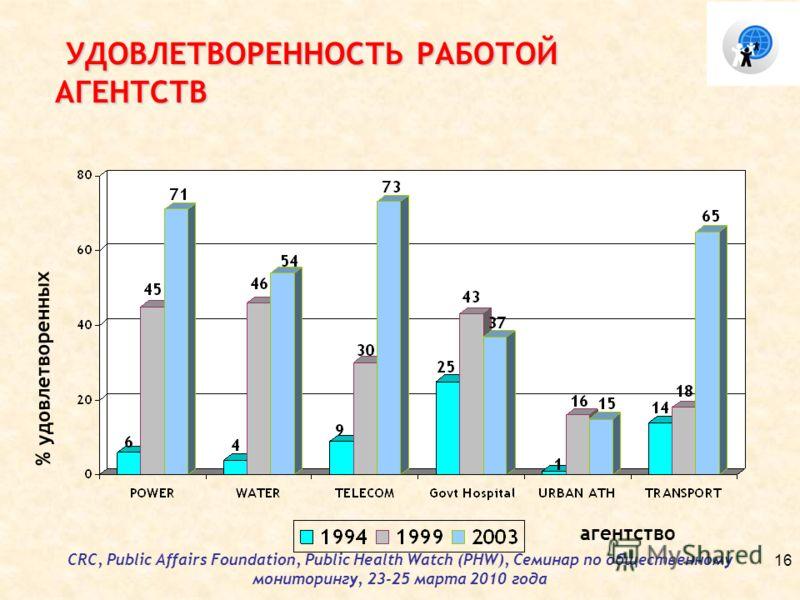 CRC, Public Affairs Foundation, Public Health Watch (PHW), Семинар по общественному мониторингу, 23-25 марта 2010 года УДОВЛЕТВОРЕННОСТЬ РАБОТОЙ АГЕНТСТВ УДОВЛЕТВОРЕННОСТЬ РАБОТОЙ АГЕНТСТВ % удовлетворенных агентство 16