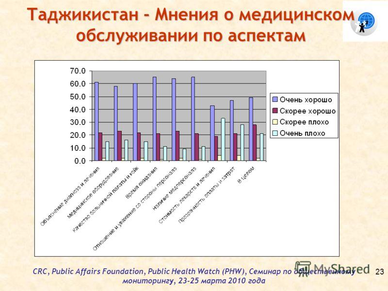 Таджикистан - Мнения о медицинском обслуживании по аспектам CRC, Public Affairs Foundation, Public Health Watch (PHW), Семинар по общественному мониторингу, 23-25 марта 2010 года 23