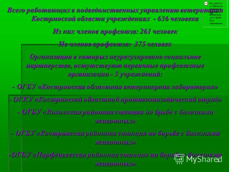 Всего работающих в подведомственных управлению ветеринарии Кострмоской области учреждениях - 636 человека Из них членов профсоюза: 261 человек Не членов профсоюза: 375 человек Организации в которых неурегулировано социальное партнерство, остутствуют