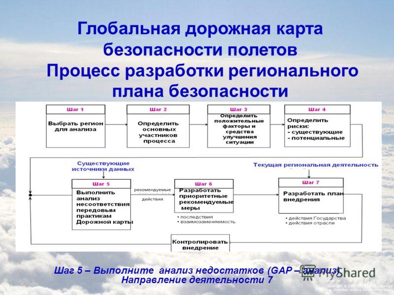 Глобальная дорожная карта безопасности полетов Процесс разработки регионального плана безопасности Шаг 5 – Выполните анализ недостатков (GAP – анализ) Направление деятельности 7