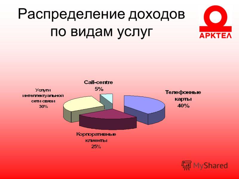 Распределение доходов по видам услуг