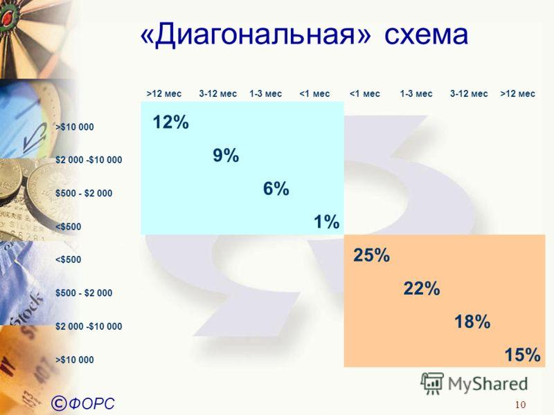 © ФОРС 10 «Диагональная» схема >12 мес3-12 мес1-3 мес12 мес >$10 000 12% $2 000 -$10 000 9% $500 - $2 000 6%
