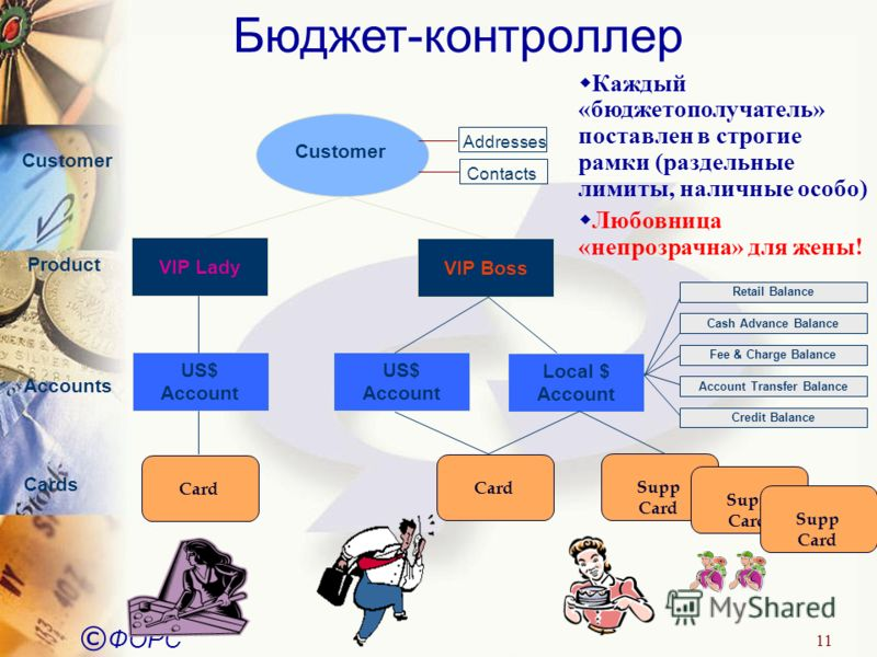© ФОРС 11 Бюджет-контроллер Customer Addresses Contacts Customer VIP Boss Product Accounts Local $ Account Cards Card Supp Card Supp Card Supp Card US$ Account VIP Lady US$ Account Card Retail Balance Cash Advance Balance Fee & Charge Balance Account