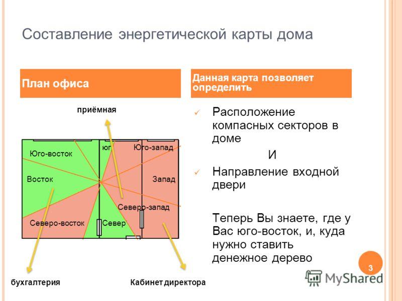 3 Составление энергетической карты дома Расположение компасных секторов в доме И Направление входной двери Теперь Вы знаете, где у Вас юго-восток, и, куда нужно ставить денежное дерево План офиса Данная карта позволяет определить приёмная Северо-запа