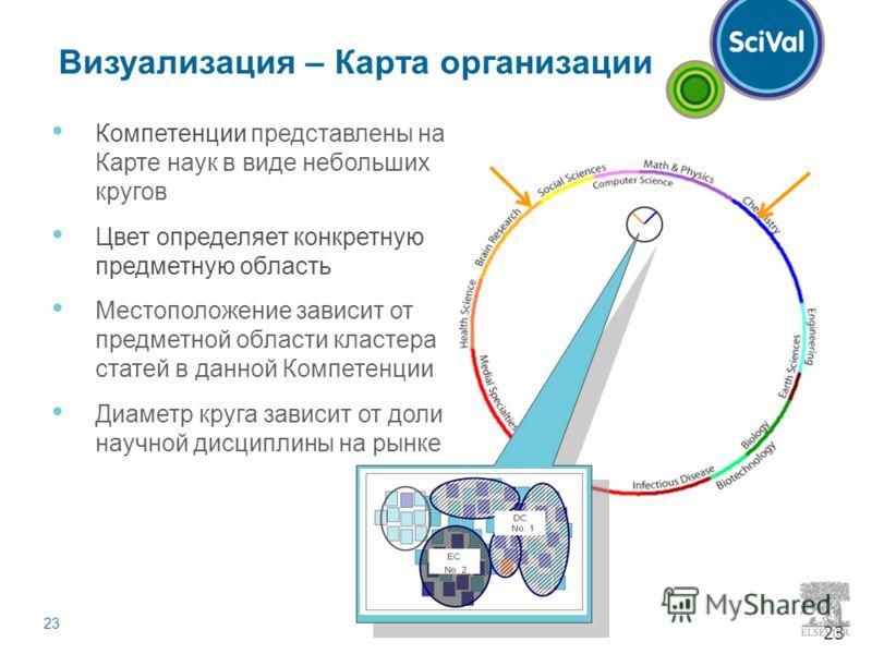 23 Визуализация – Карта организации Компетенции представлены на Карте наук в виде небольших кругов Цвет определяет конкретную предметную область Местоположение зависит от предметной области кластера статей в данной Компетенции Диаметр круга зависит о