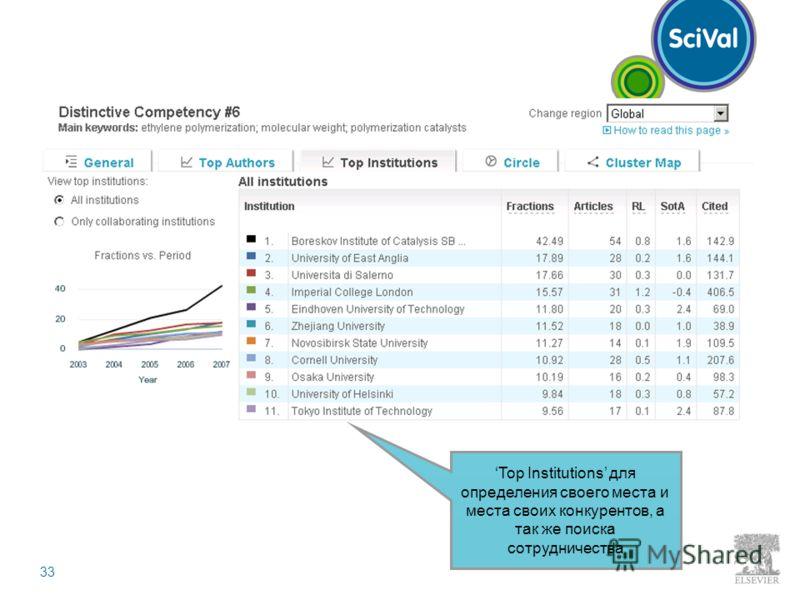 33 Top Institutions для определения своего места и места своих конкурентов, а так же поиска сотрудничества