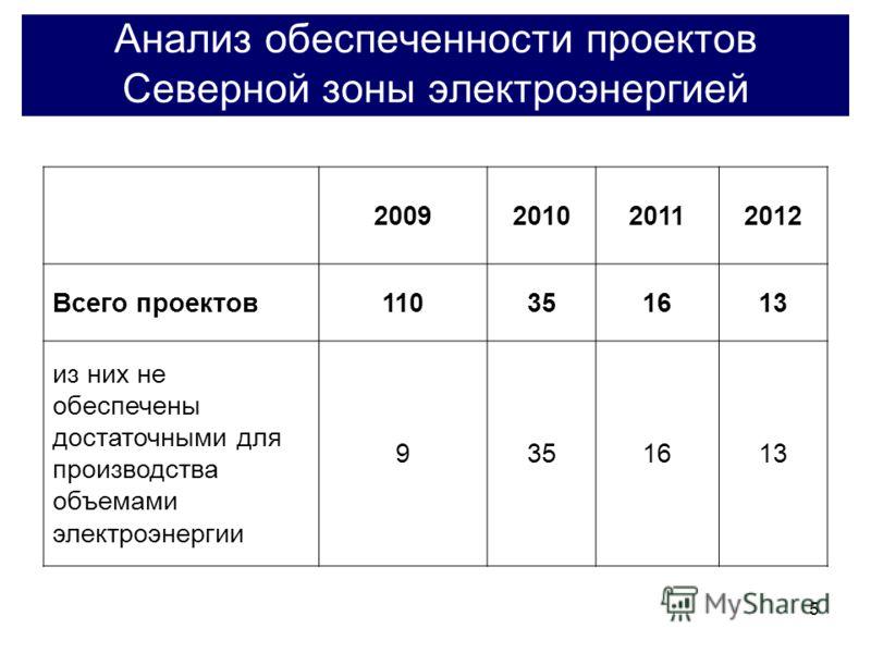 5 Анализ обеспеченности проектов Северной зоны электроэнергией 2009201020112012 Всего проектов110351613 из них не обеспечены достаточными для производства объемами электроэнергии 9351613