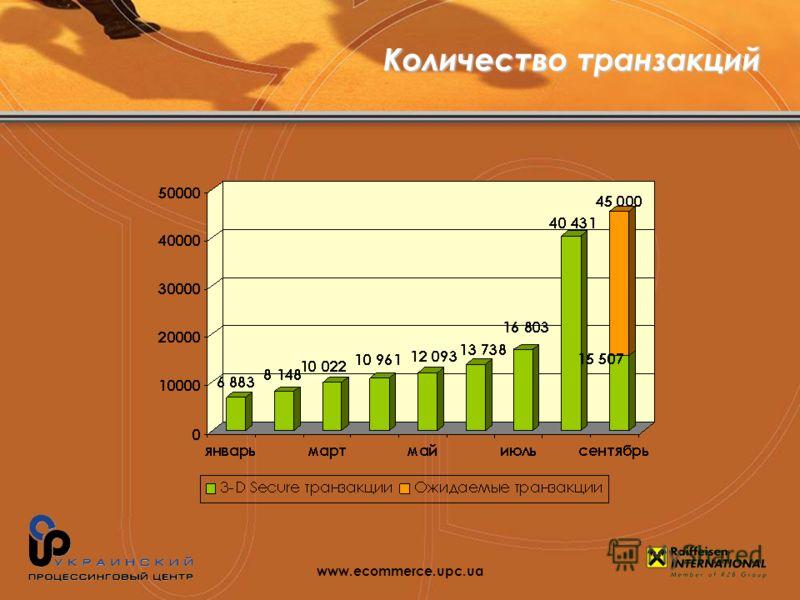 Количество транзакций www.ecommerce.upc.ua
