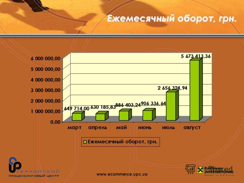 Ежемесячный оборот, грн. www.ecommerce.upc.ua