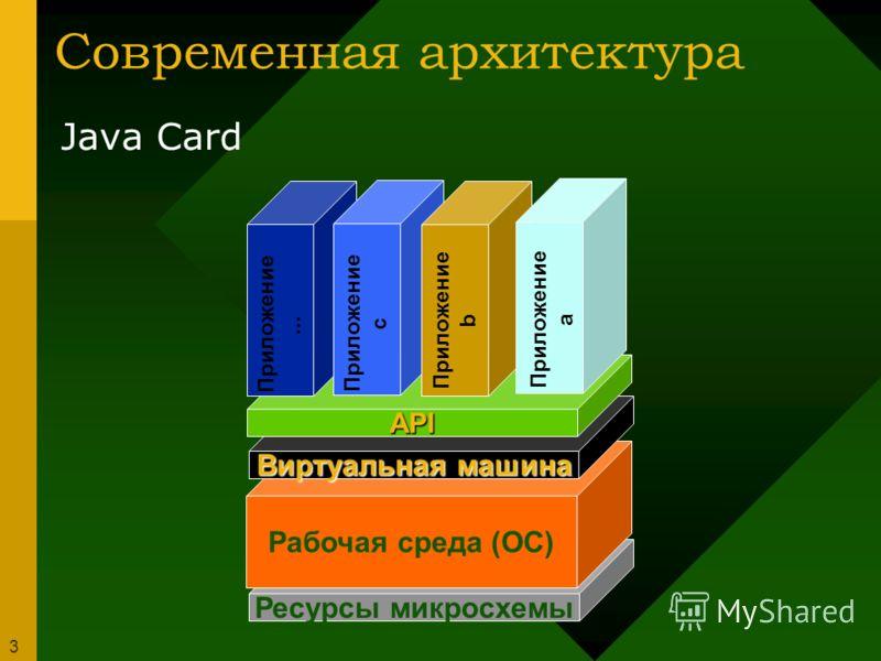 3 Современная архитектура Java Card Ресурсы микросхемы Рабочая среда (ОС) Виртуальная машина API Приложение a Приложение b Приложение c Приложение...