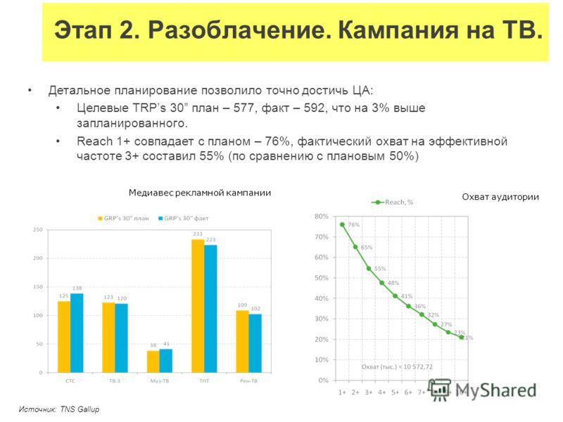 Детальное планирование позволило точно достичь ЦА: Целевые TRPs 30 план – 577, факт – 592, что на 3% выше запланированного. Reach 1+ совпадает с планом – 76%, фактический охват на эффективной частоте 3+ составил 55% (по сравнению с плановым 50%) Этап