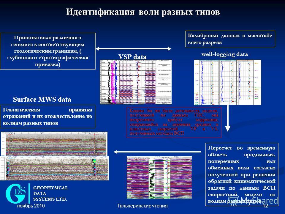 ноябрь 2010 12Гальперинские чтения Идентификация волн разных типов VSP data well-logging data Привязка волн различного генезиса к соответствующим геологическим границам, ( глубинная и стратиграфическая привязка) Калибровки данных в масштабе всего раз