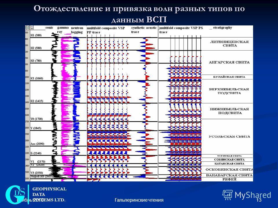 ноябрь 2010 13Гальперинские чтения Отождествление и привязка волн разных типов по данным ВСП GEOPHYSICAL DATA SYSTEMS LTD.
