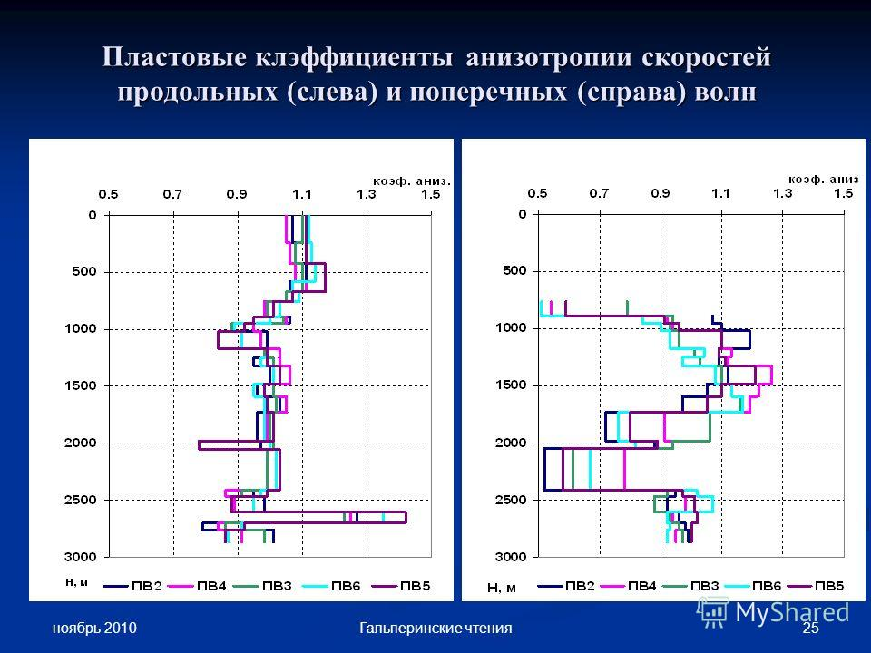 ноябрь 2010 25Гальперинские чтения Пластовые клэффициенты анизотропии скоростей продольных (слева) и поперечных (справа) волн