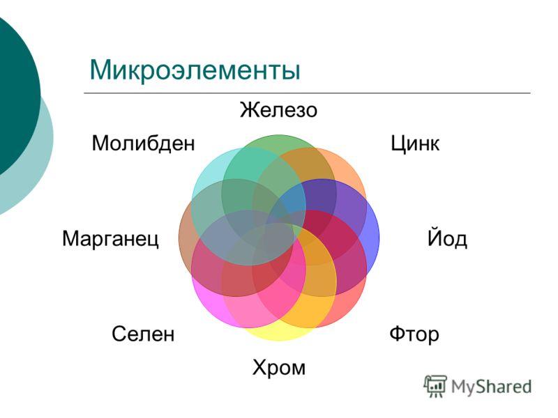 Микроэлементы Железо Цинк Йод ФторХром Селен Марганец