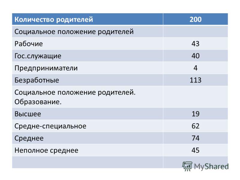 Количество родителей200 Социальное положение родителей Рабочие43 Гос.служащие40 Предприниматели4 Безработные113 Социальное положение родителей. Образование. Высшее19 Средне-специальное62 Среднее74 Неполное среднее45