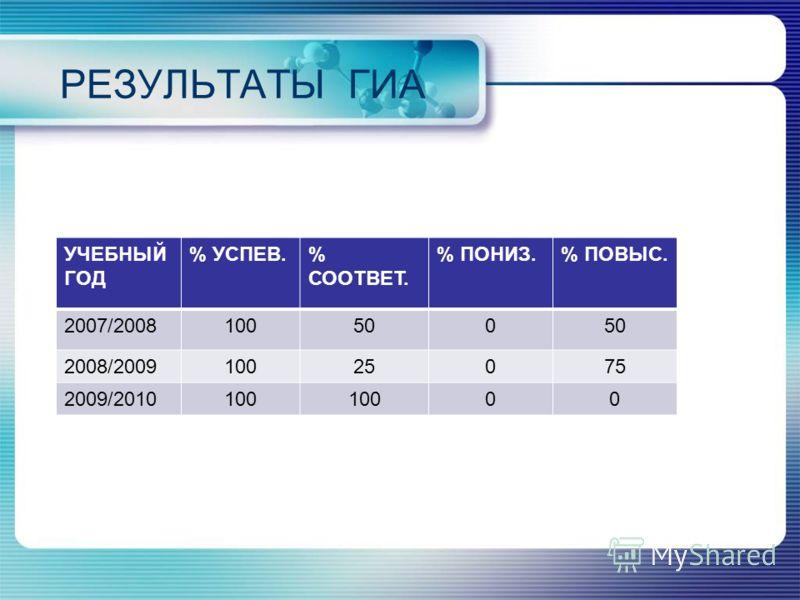 РЕЗУЛЬТАТЫ ГИА УЧЕБНЫЙ ГОД % УСПЕВ.% СООТВЕТ. % ПОНИЗ.% ПОВЫС. 2007/2008100500 2008/200910025075 2009/2010100 00