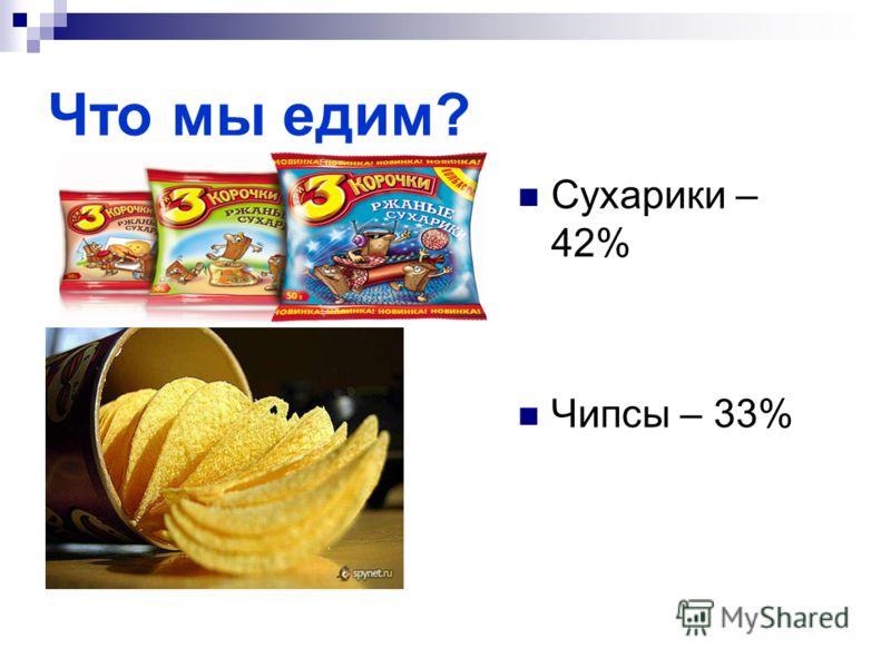 Что мы едим? Сухарики – 42% Чипсы – 33%