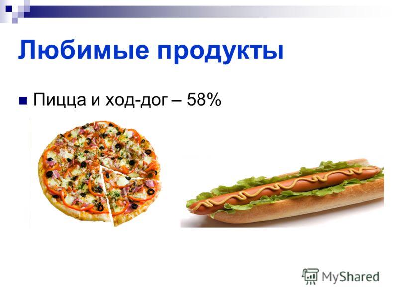 Любимые продукты Пицца и ход-дог – 58%