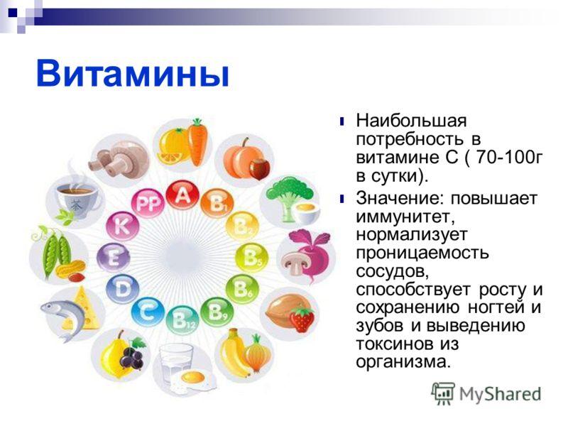 Витамины Наибольшая потребность в витамине С ( 70-100г в сутки). Значение: повышает иммунитет, нормализует проницаемость сосудов, способствует росту и сохранению ногтей и зубов и выведению токсинов из организма.
